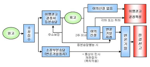 소액사건재판의 절차를 설명하고 있는 그림입니다.