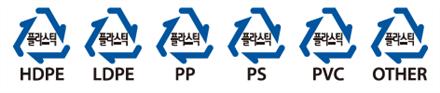 재활용 가능한 플라스틱의 종류를 나타낸 그림으로 HDPE LDPE PP PS PVC OTHER가 해당품목입니다.